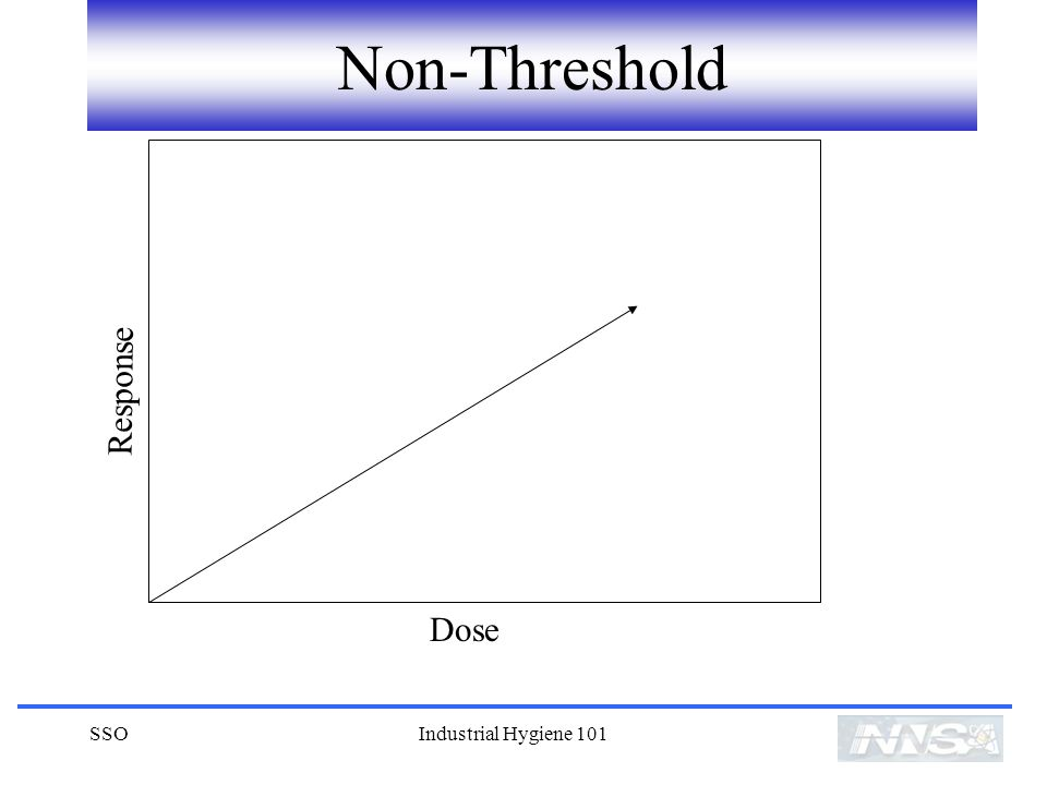 Non-Threshold Dose Response SSO Industrial Hygiene 101
