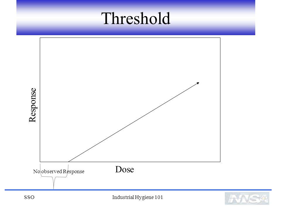 Threshold Response Dose No observed Response SSO