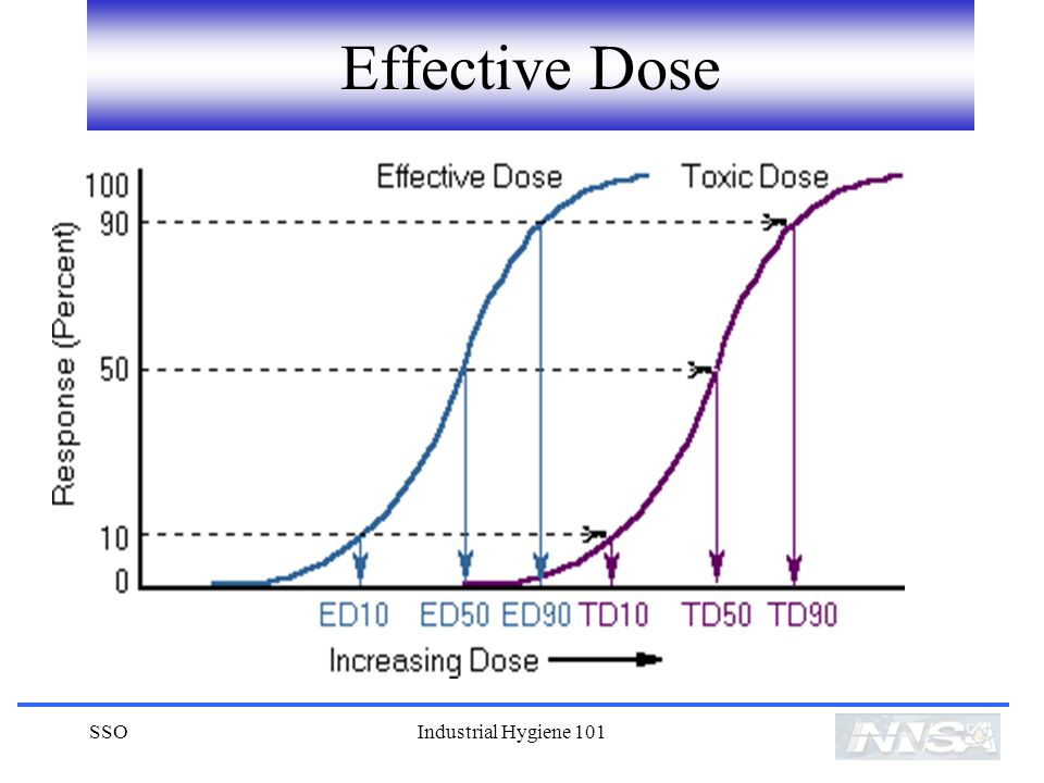 Effective Dose SSO Industrial Hygiene 101