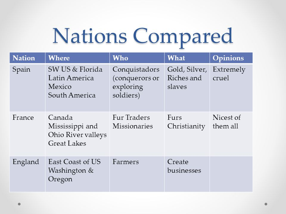 Nations Compared Nation Where Who What Opinions Spain SW US & Florida