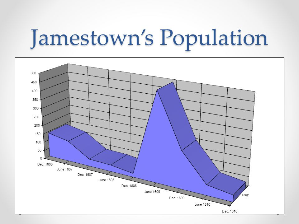 Jamestown's Population