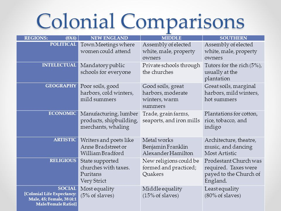 Colonial Comparisons Town Meetings where women could attend
