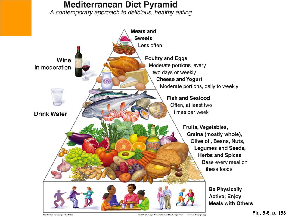 Figure 5.6 The Traditional Healthy Mediterranean Diet Pyramid