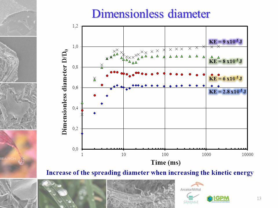Dimensionless diameter