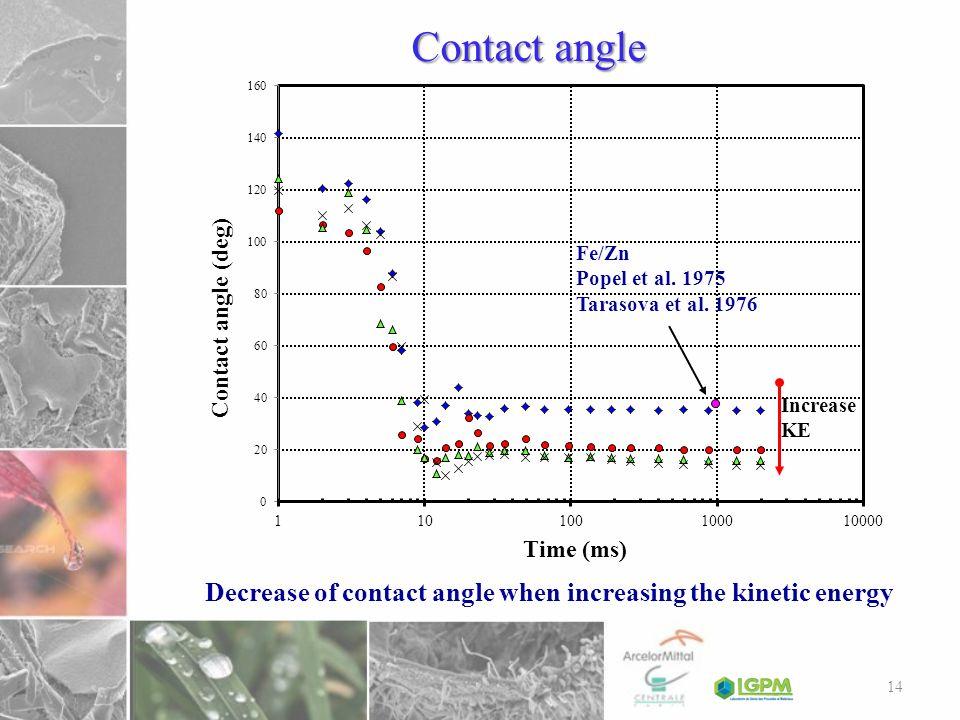 Contact angle Fe/Zn. Popel et al. 1975. Tarasova et al.