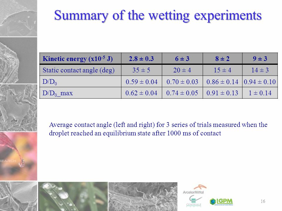 Summary of the wetting experiments