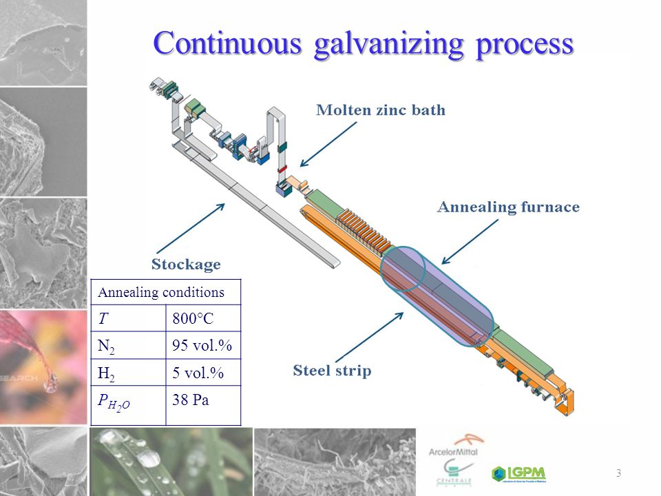 Continuous galvanizing process