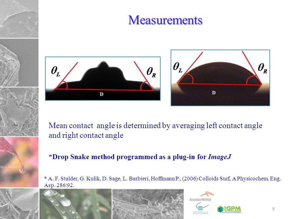 Measurements Mean contact angle is determined by averaging left contact angle and right contact angle.