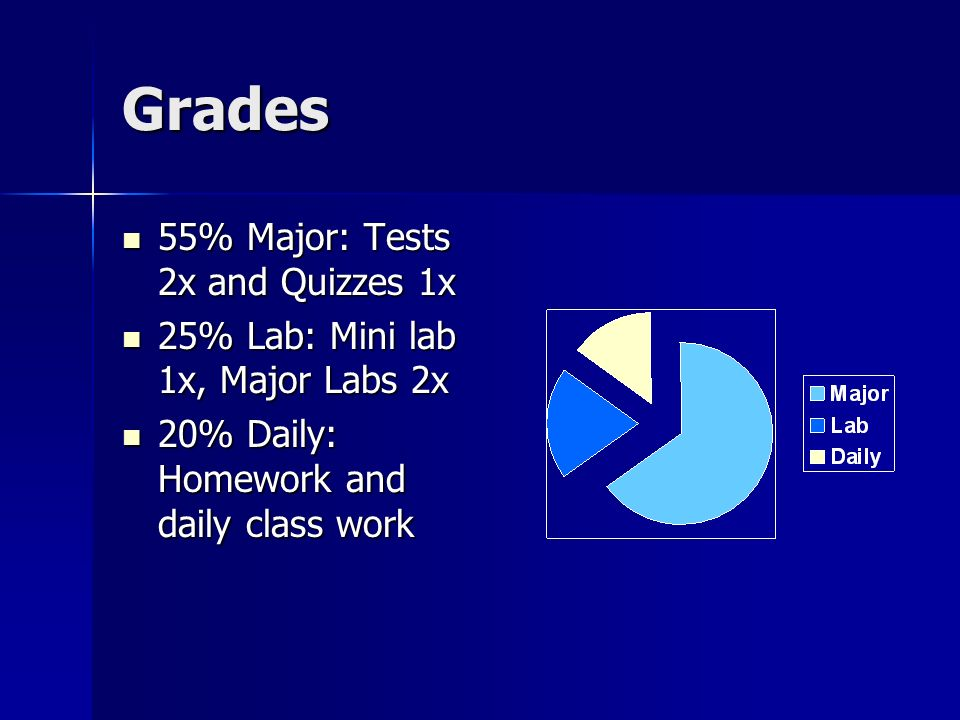 Grades 55% Major: Tests 2x and Quizzes 1x