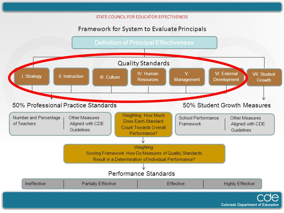 Framework for System to Evaluate Principals Courtney