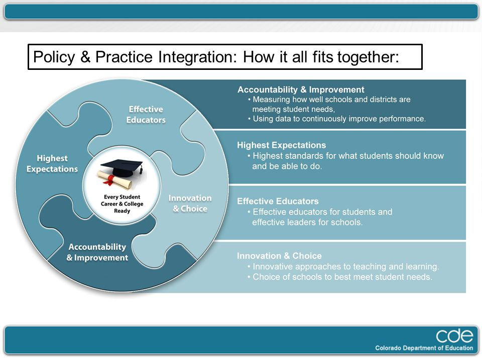 Policy & Practice Integration: How it all fits together: