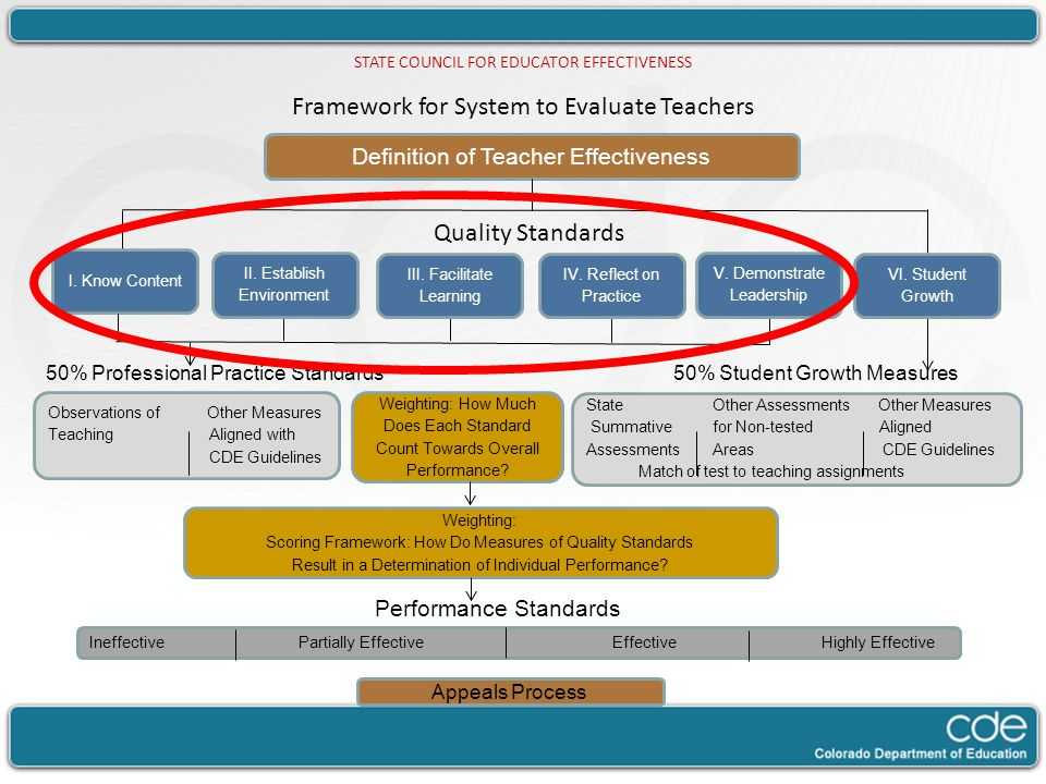 Framework for System to Evaluate Teachers Dawn