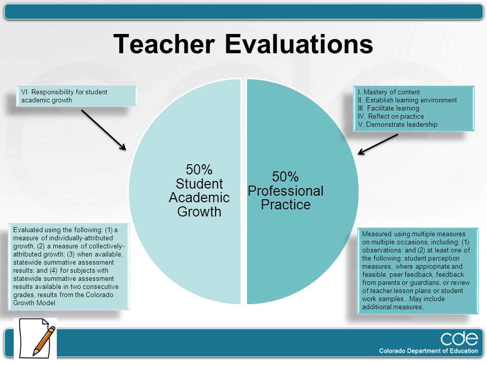 Teacher Evaluations 50% Student Academic Growth Dawn