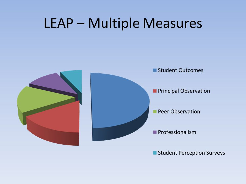 LEAP – Multiple Measures