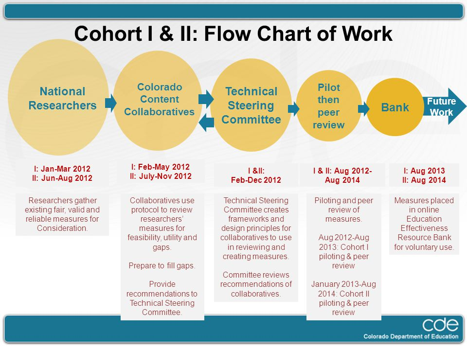 Cohort I & II: Flow Chart of Work