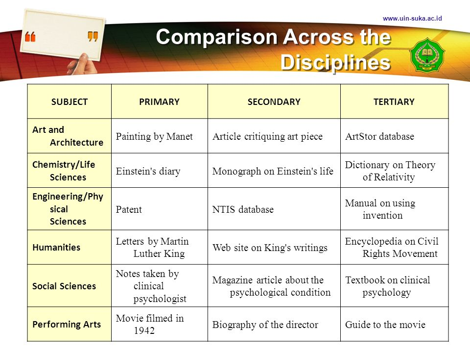 Comparison Across the Disciplines