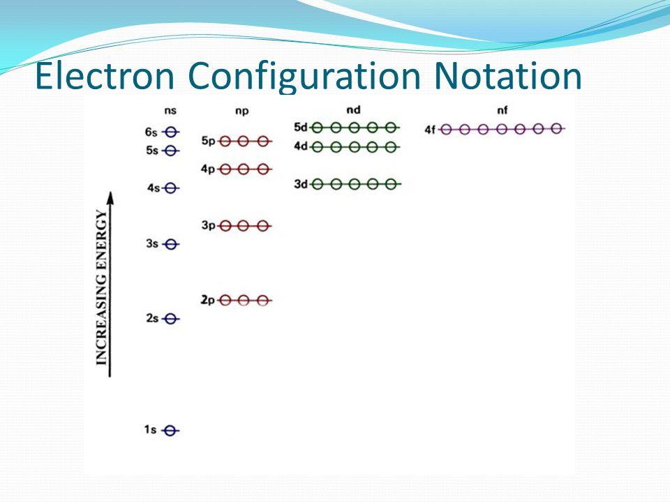 Electron Configuration Notation