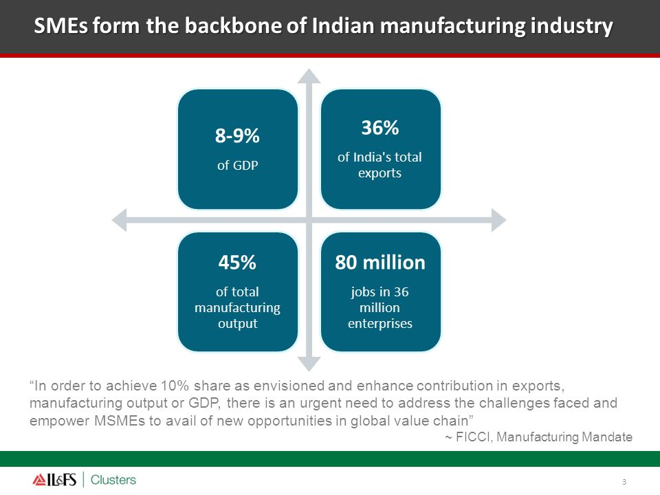SMEs form the backbone of Indian manufacturing industry