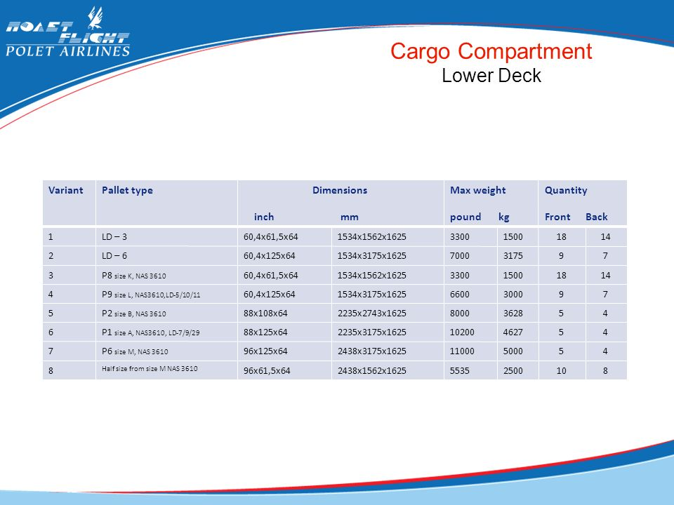 Cargo Compartment Lower Deck Variant Pallet type Dimensions inch mm