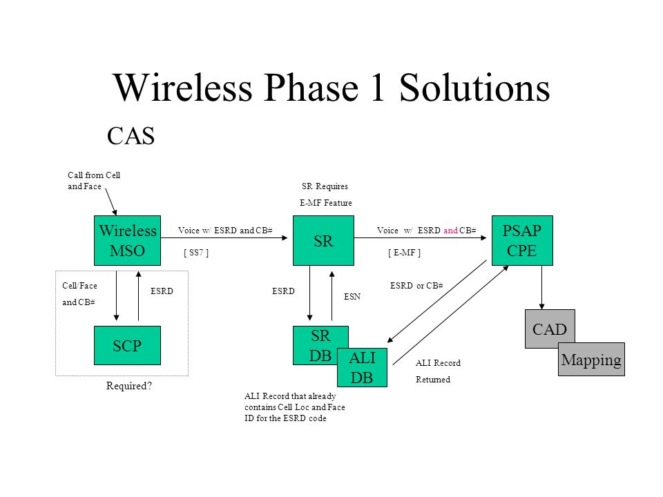 Wireless Phase 1 Solutions