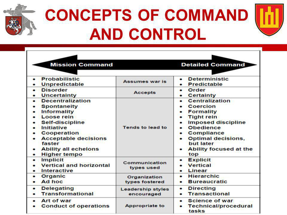 CONCEPTS OF COMMAND AND CONTROL