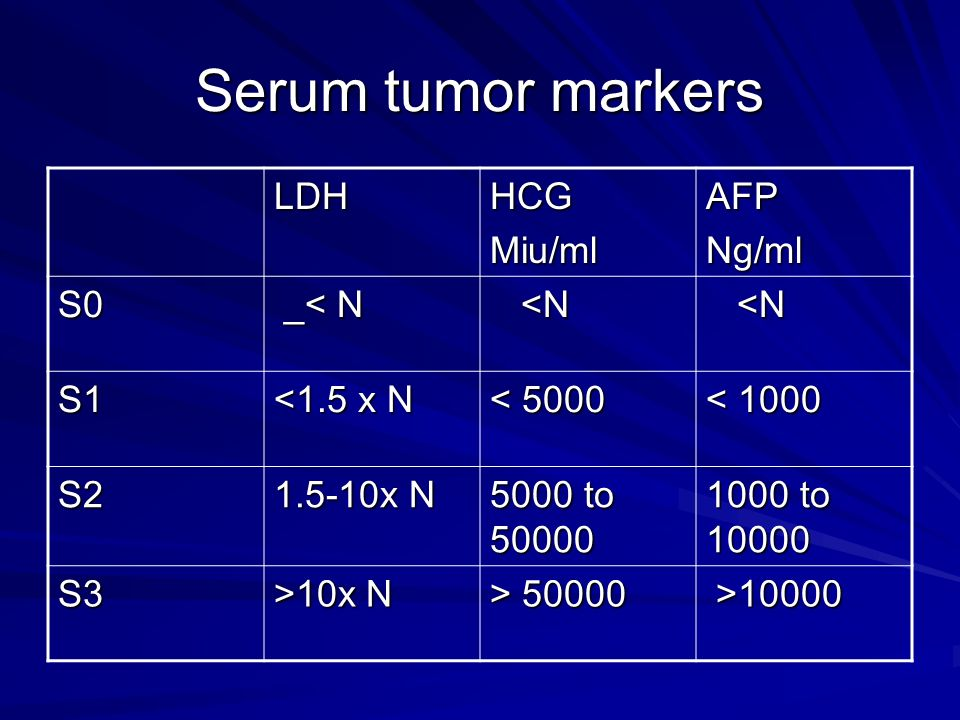 Serum tumor markers LDH HCG Miu/ml AFP Ng/ml S0 _< N <N S1