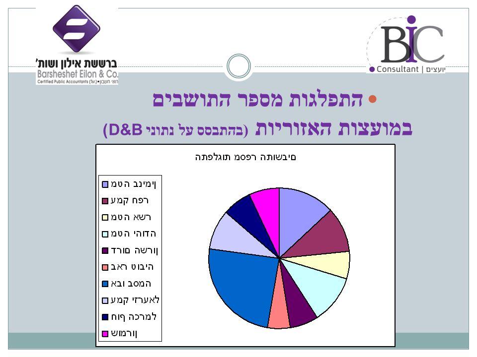 התפלגות מספר התושבים במועצות האזוריות (בהתבסס על נתוני D&B)