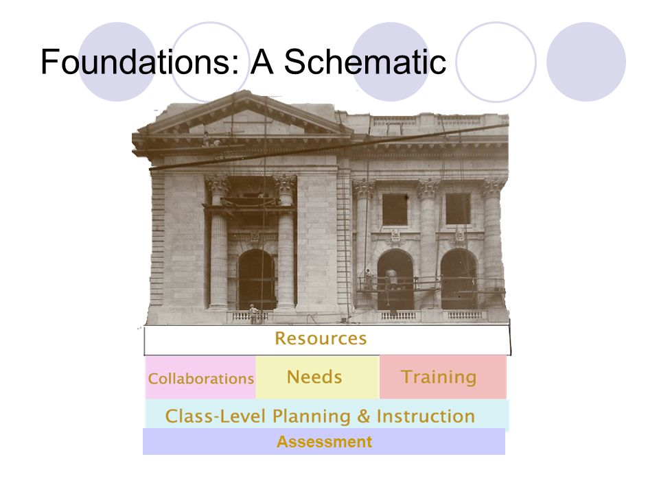Foundations: A Schematic