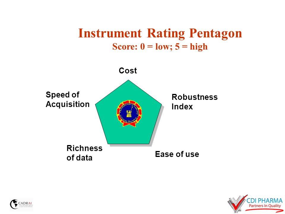 Instrument Rating Pentagon Score: 0 = low; 5 = high