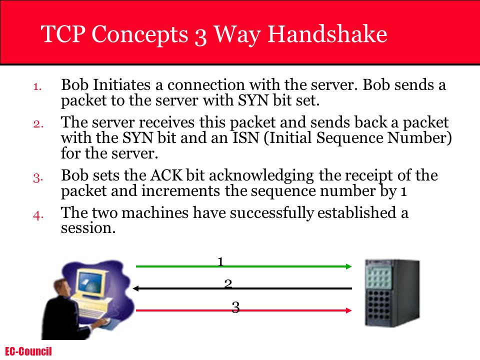 TCP Concepts 3 Way Handshake