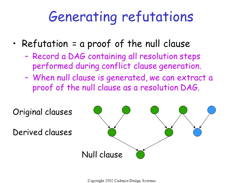 Generating refutations