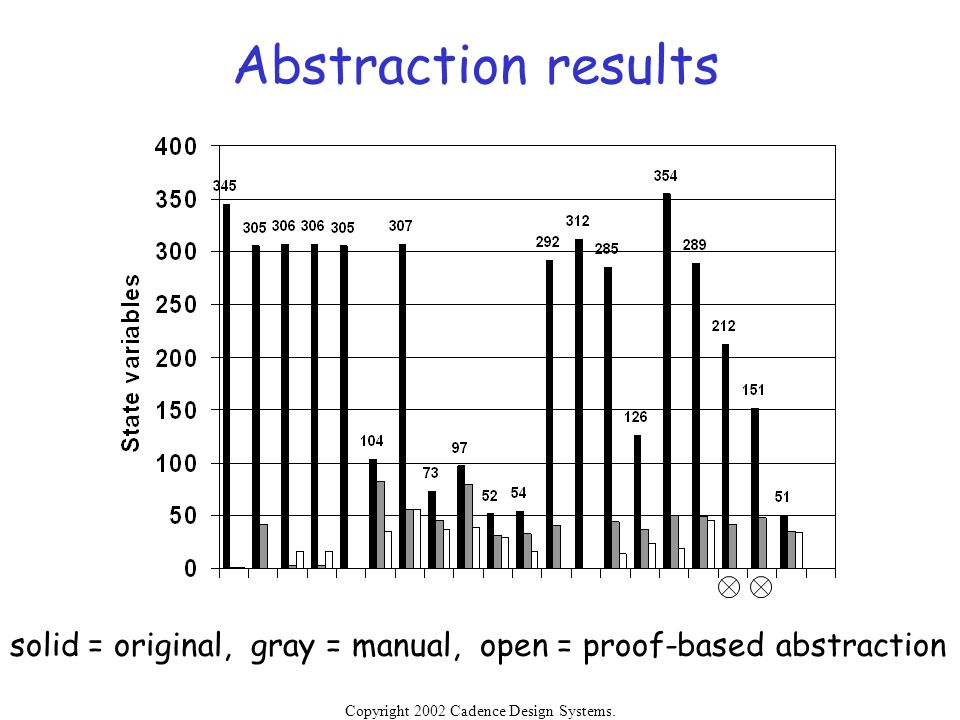 Abstraction results solid = original, gray = manual, open = proof-based abstraction.