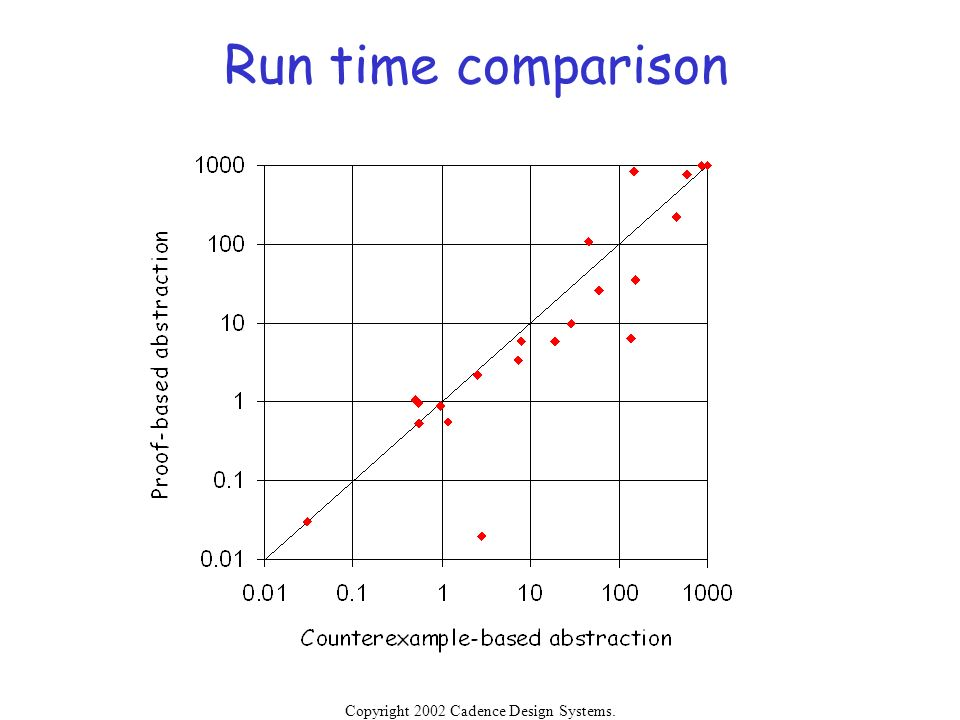 Run time comparison Copyright 2002 Cadence Design Systems.