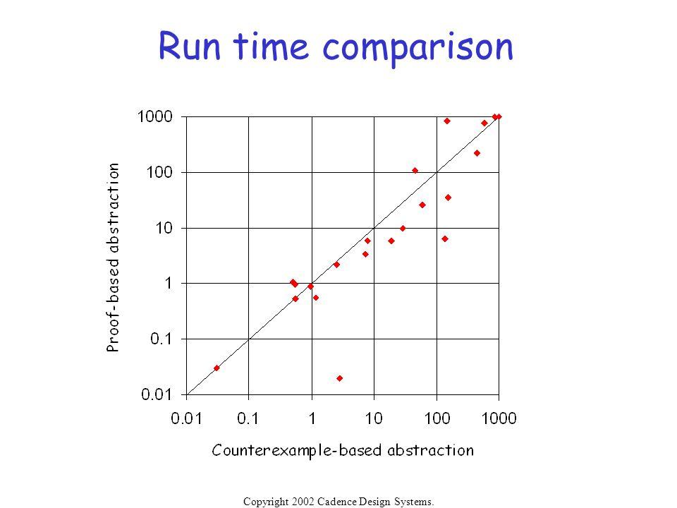 Run time comparison Copyright 2002 Cadence Design Systems.
