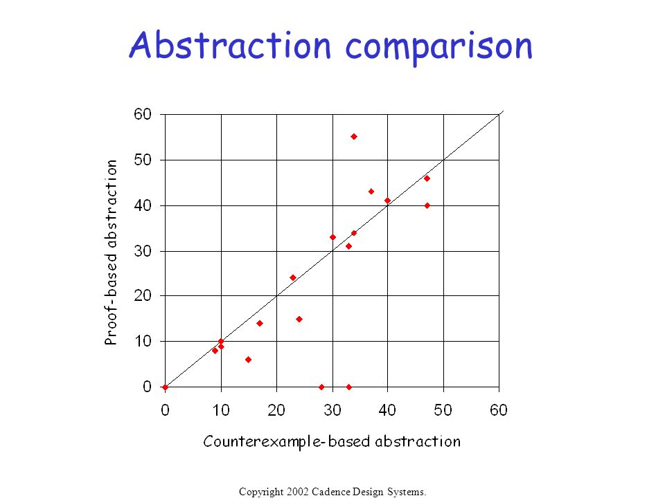 Abstraction comparison