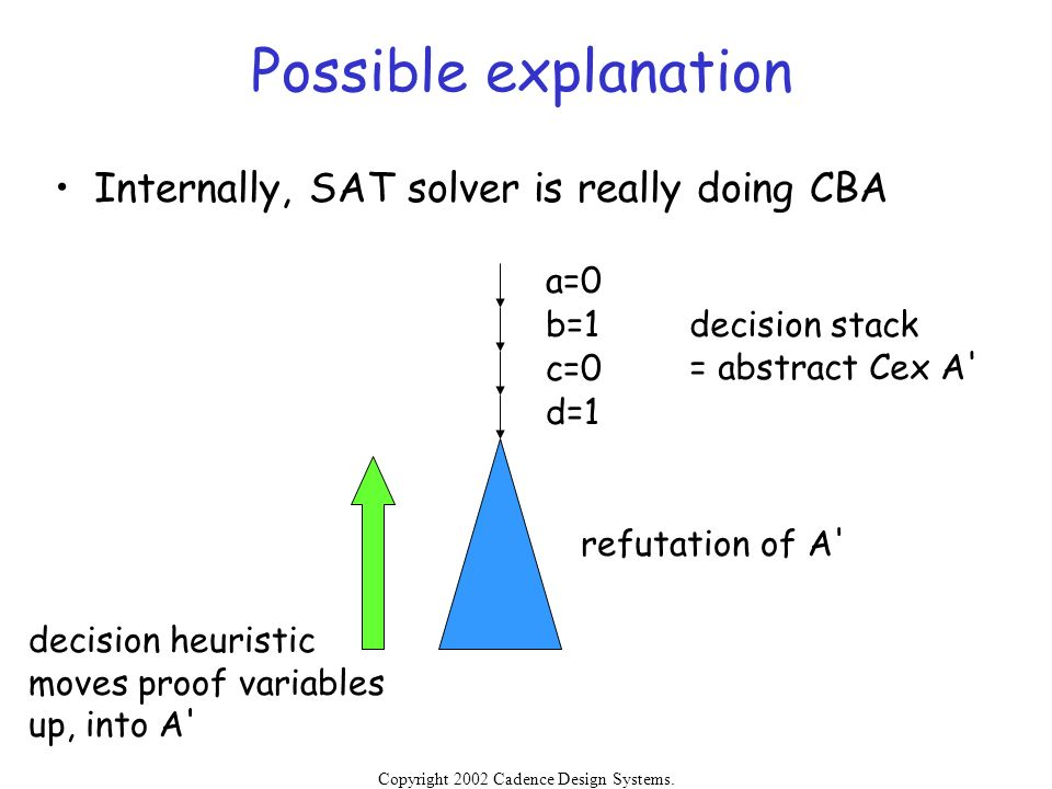 Possible explanation Internally, SAT solver is really doing CBA a=0