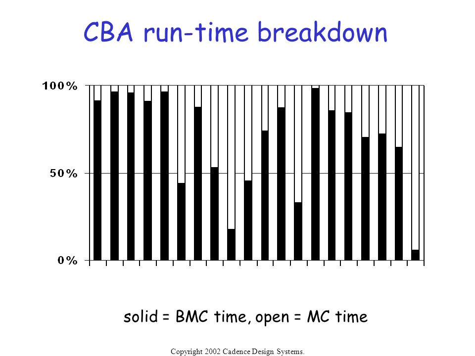 CBA run-time breakdown