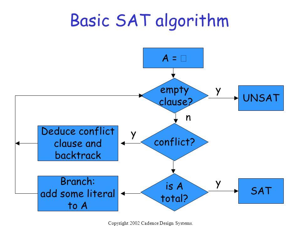 Basic SAT algorithm A = Æ empty clause y UNSAT n conflict