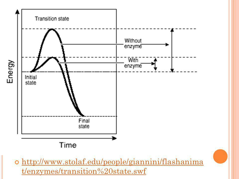 http://www.stolaf.edu/people/giannini/flashanima t/enzymes/transition%20state.swf