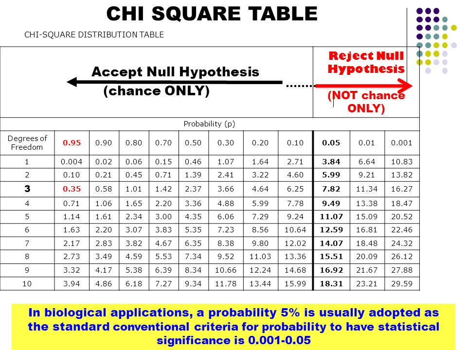 CHI SQUARE TABLE Accept Null Hypothesis (chance ONLY)