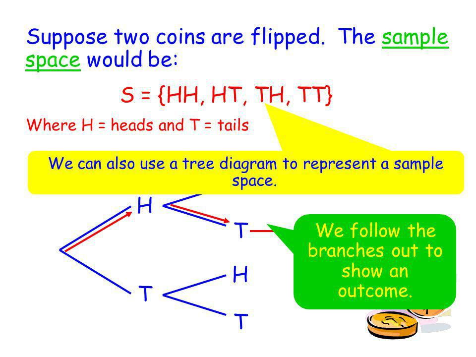 Suppose two coins are flipped. The sample space would be:
