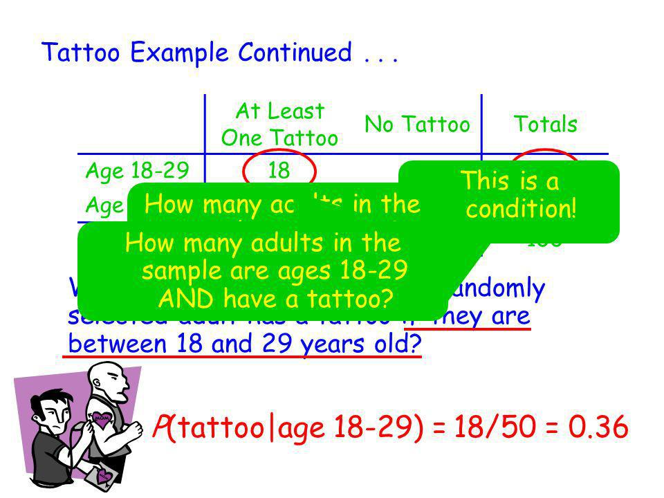P(tattoo|age 18-29) = 18/50 = 0.36 Tattoo Example Continued . . .