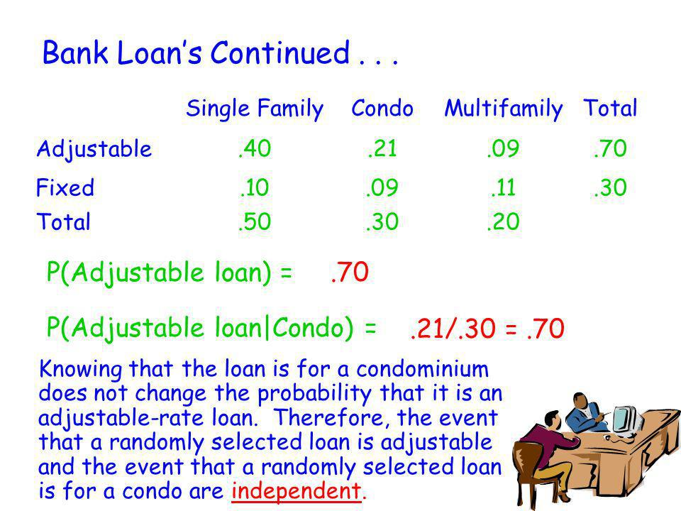 Bank Loan's Continued . . . P(Adjustable loan) = .70