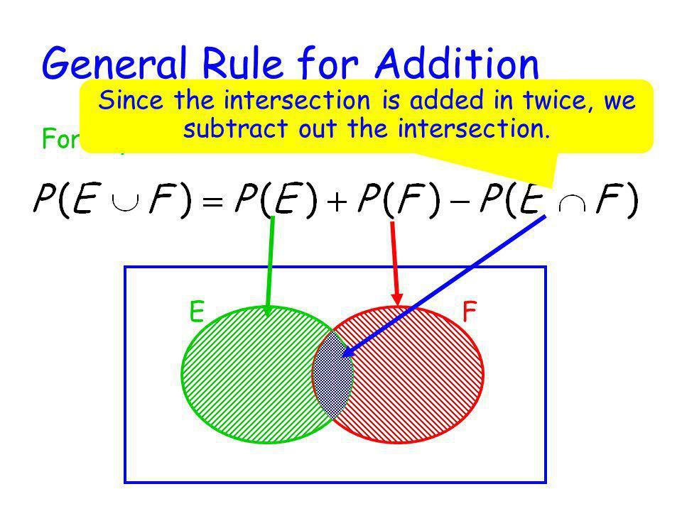 General Rule for Addition