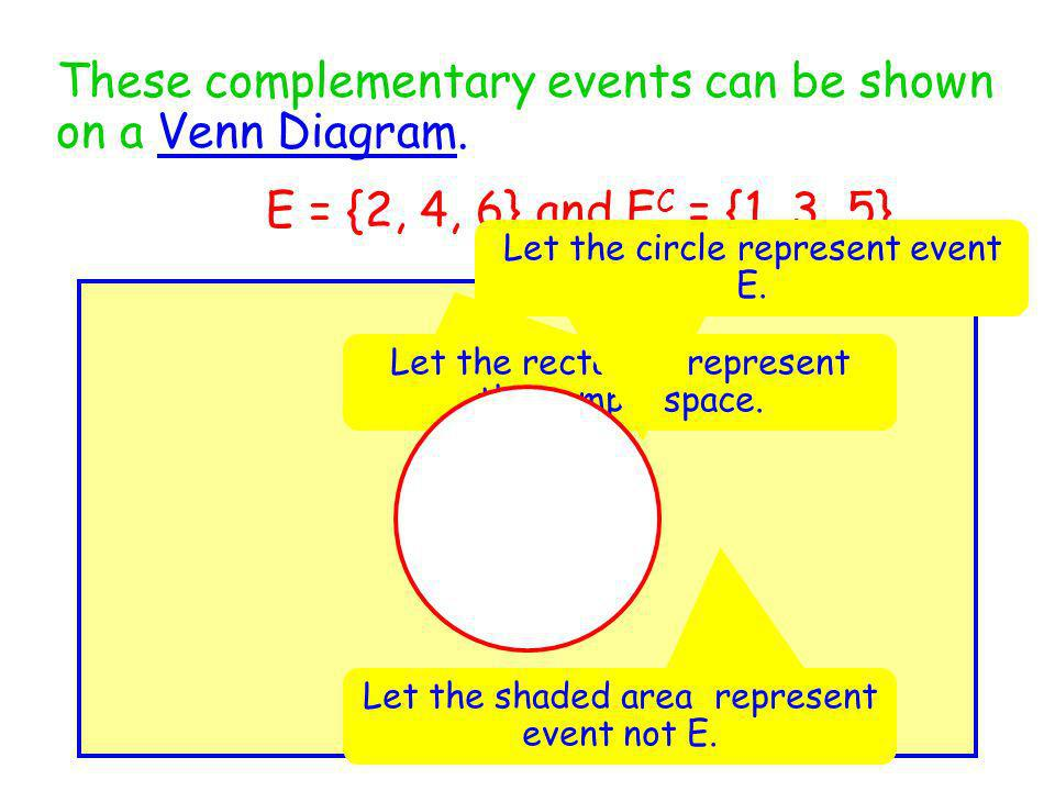 These complementary events can be shown on a Venn Diagram.