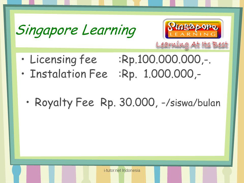 Royalty Fee Rp. 30.000, -/siswa/bulan