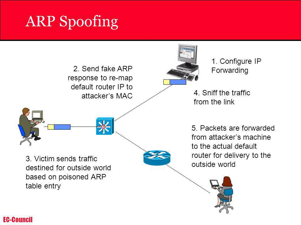 ARP Spoofing 1. Configure IP Forwarding