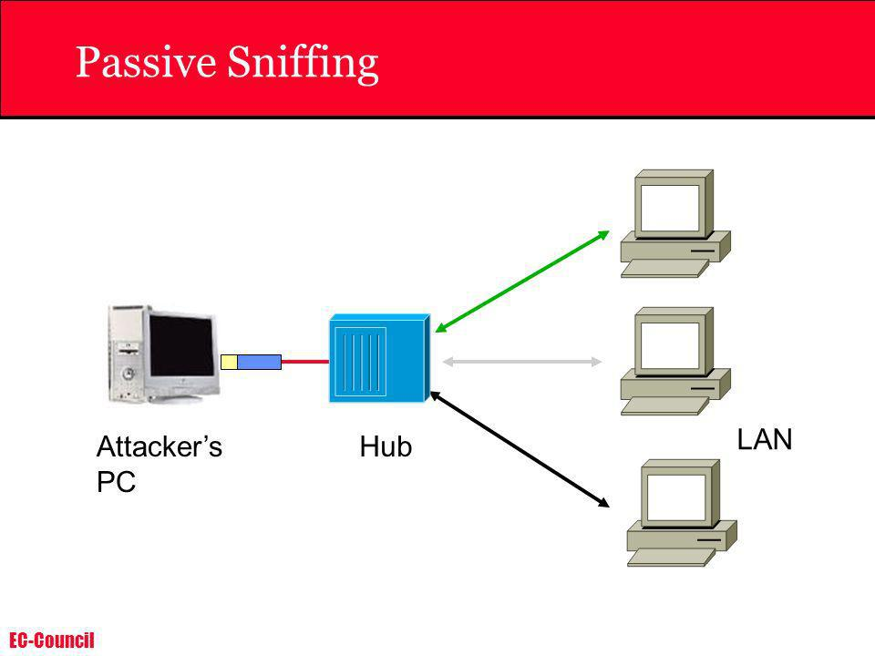 Passive Sniffing Hub Attacker's PC LAN