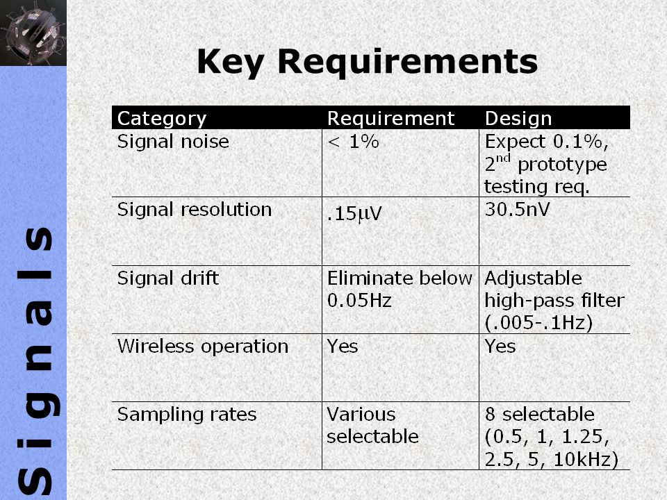 S i g n a l s Key Requirements