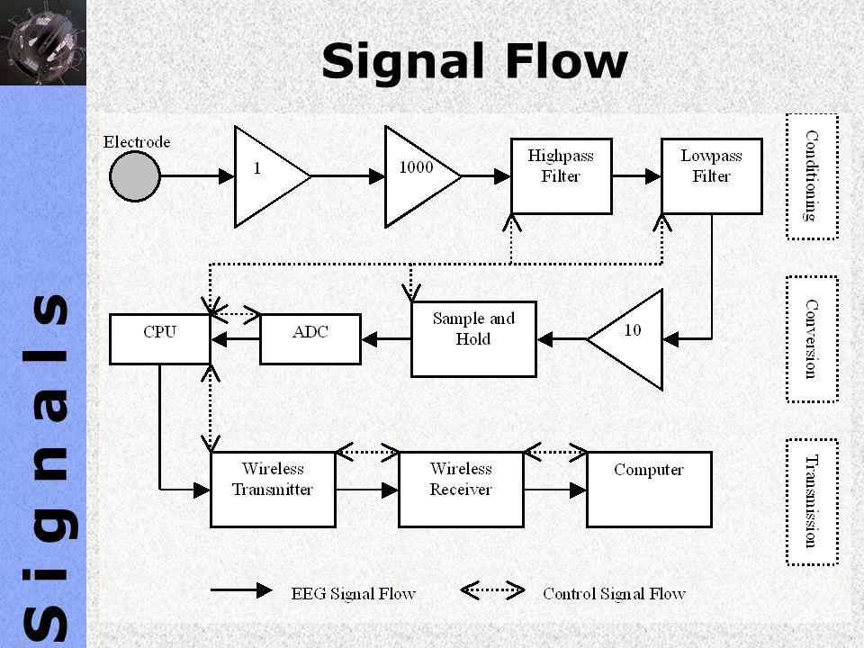 S i g n a l s Signal Flow Text.